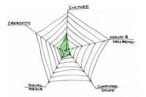 Liz spider diagram 2