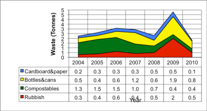 slf waste statistics
