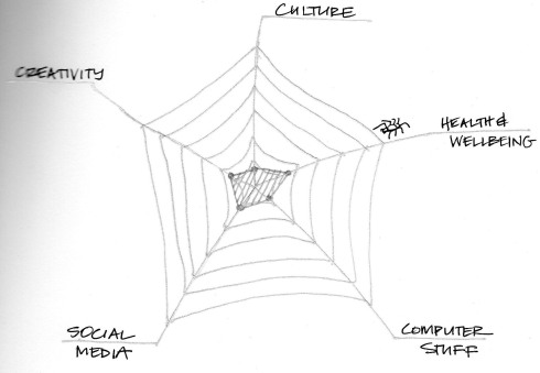 1 September 2010 Liz Spider Diagram